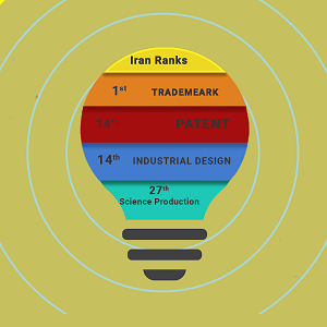 Global Innovation Index 2020 and Iran Position